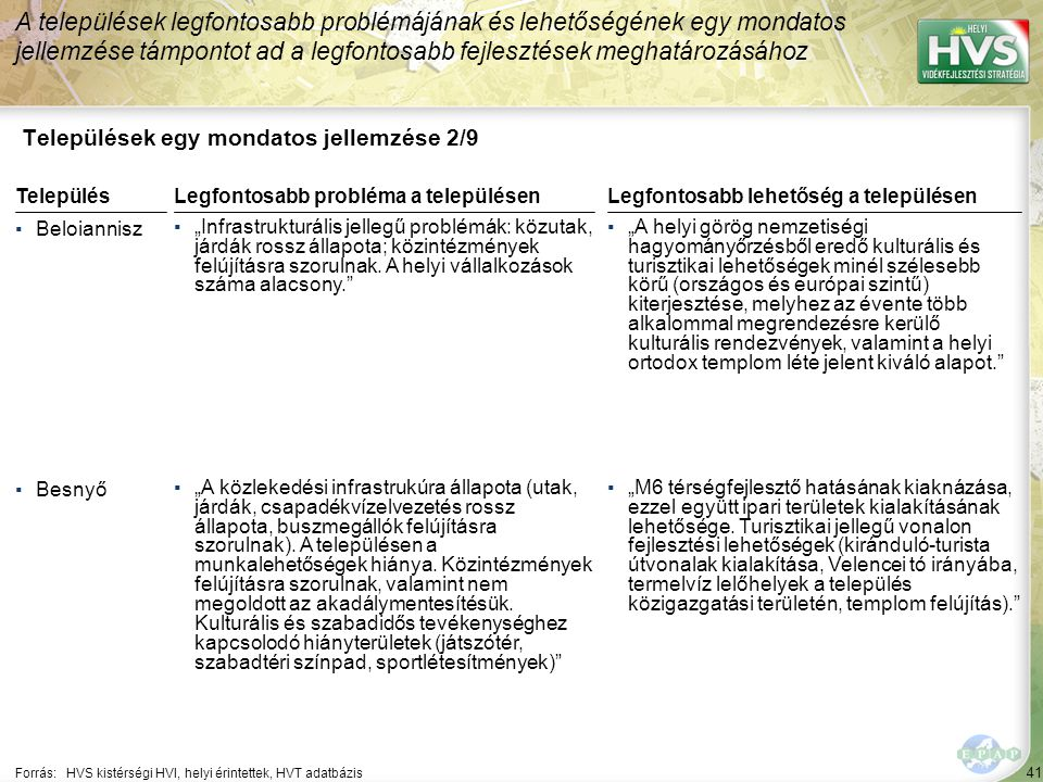 """41 Települések egy mondatos jellemzése 2/9 A települések legfontosabb problémájának és lehetőségének egy mondatos jellemzése támpontot ad a legfontosabb fejlesztések meghatározásához Forrás:HVS kistérségi HVI, helyi érintettek, HVT adatbázis TelepülésLegfontosabb probléma a településen ▪Beloiannisz ▪""""Infrastrukturális jellegű problémák: közutak, járdák rossz állapota; közintézmények felújításra szorulnak."""