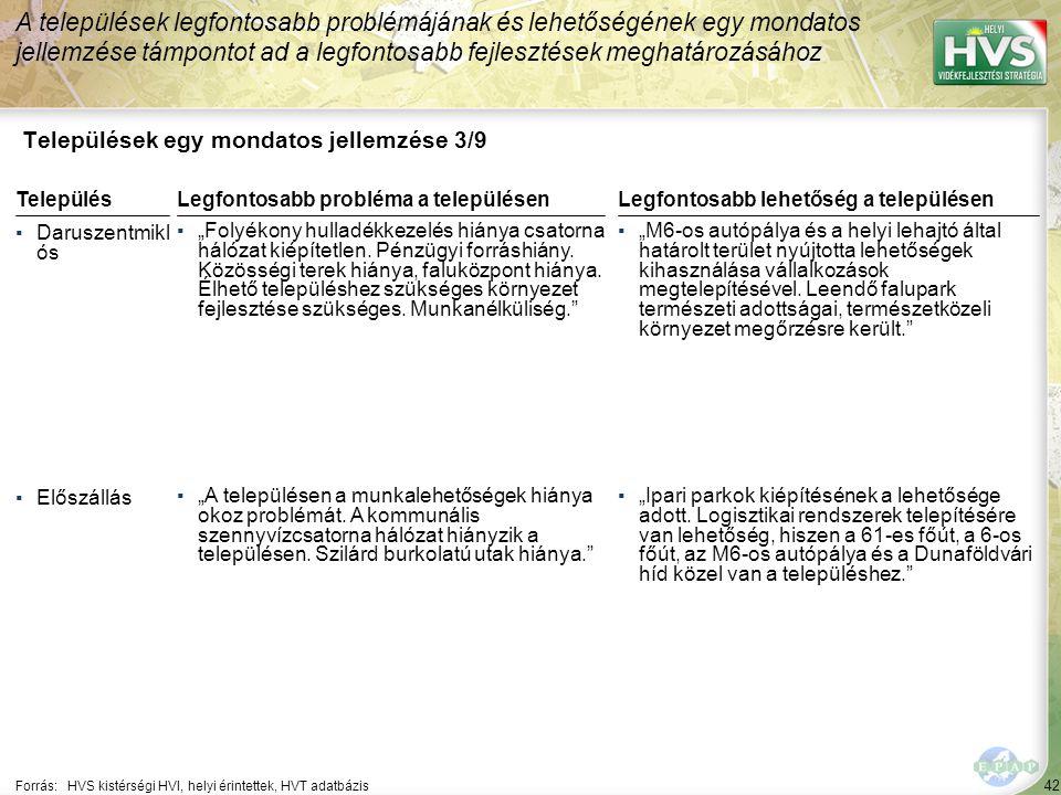 """42 Települések egy mondatos jellemzése 3/9 A települések legfontosabb problémájának és lehetőségének egy mondatos jellemzése támpontot ad a legfontosabb fejlesztések meghatározásához Forrás:HVS kistérségi HVI, helyi érintettek, HVT adatbázis TelepülésLegfontosabb probléma a településen ▪Daruszentmikl ós ▪""""Folyékony hulladékkezelés hiánya csatorna hálózat kiépítetlen."""