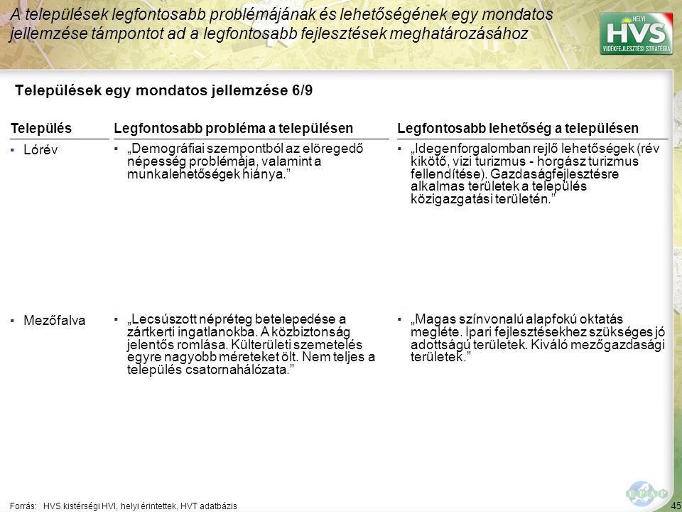 """45 Települések egy mondatos jellemzése 6/9 A települések legfontosabb problémájának és lehetőségének egy mondatos jellemzése támpontot ad a legfontosabb fejlesztések meghatározásához Forrás:HVS kistérségi HVI, helyi érintettek, HVT adatbázis TelepülésLegfontosabb probléma a településen ▪Lórév ▪""""Demográfiai szempontból az elöregedő népesség problémája, valamint a munkalehetőségek hiánya. ▪Mezőfalva ▪""""Lecsúszott népréteg betelepedése a zártkerti ingatlanokba."""
