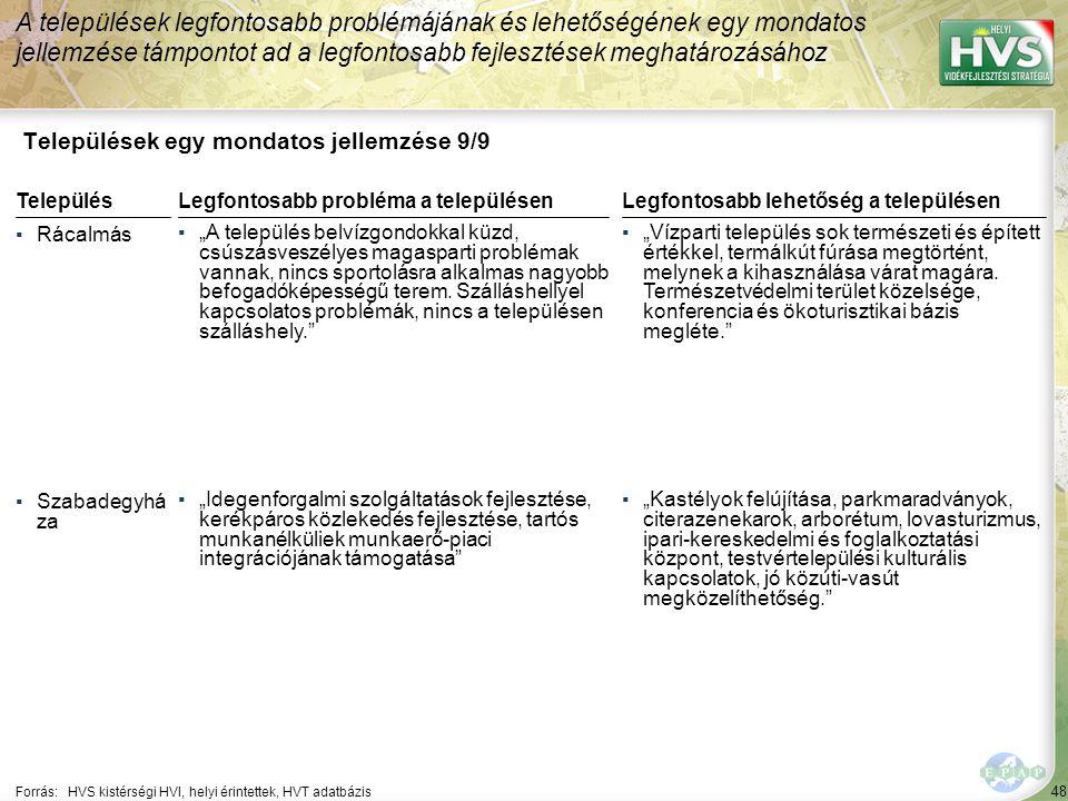 """48 Települések egy mondatos jellemzése 9/9 A települések legfontosabb problémájának és lehetőségének egy mondatos jellemzése támpontot ad a legfontosabb fejlesztések meghatározásához Forrás:HVS kistérségi HVI, helyi érintettek, HVT adatbázis TelepülésLegfontosabb probléma a településen ▪Rácalmás ▪""""A település belvízgondokkal küzd, csúszásveszélyes magasparti problémak vannak, nincs sportolásra alkalmas nagyobb befogadóképességű terem."""