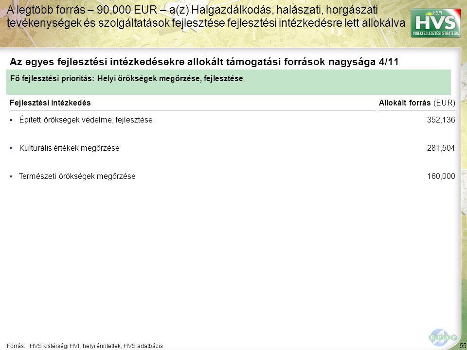 55 ▪Épített örökségek védelme, fejlesztése Forrás:HVS kistérségi HVI, helyi érintettek, HVS adatbázis Az egyes fejlesztési intézkedésekre allokált támogatási források nagysága 4/11 A legtöbb forrás – 90,000 EUR – a(z) Halgazdálkodás, halászati, horgászati tevékenységek és szolgáltatások fejlesztése fejlesztési intézkedésre lett allokálva Fejlesztési intézkedés ▪Kulturális értékek megőrzése ▪Természeti örökségek megőrzése Fő fejlesztési prioritás: Helyi örökségek megőrzése, fejlesztése Allokált forrás (EUR) 352,136 281,504 160,000