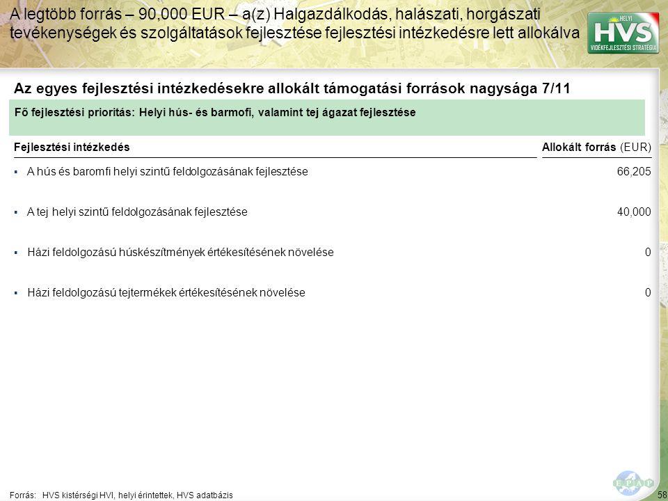 58 ▪A hús és baromfi helyi szintű feldolgozásának fejlesztése Forrás:HVS kistérségi HVI, helyi érintettek, HVS adatbázis Az egyes fejlesztési intézkedésekre allokált támogatási források nagysága 7/11 A legtöbb forrás – 90,000 EUR – a(z) Halgazdálkodás, halászati, horgászati tevékenységek és szolgáltatások fejlesztése fejlesztési intézkedésre lett allokálva Fejlesztési intézkedés ▪A tej helyi szintű feldolgozásának fejlesztése ▪Házi feldolgozású húskészítmények értékesítésének növelése ▪Házi feldolgozású tejtermékek értékesítésének növelése Fő fejlesztési prioritás: Helyi hús- és barmofi, valamint tej ágazat fejlesztése Allokált forrás (EUR) 66,205 40,000 0 0