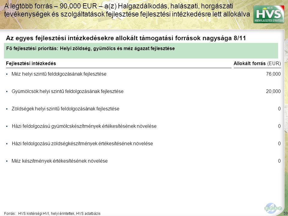 59 ▪Méz helyi szintű feldolgozásának fejlesztése Forrás:HVS kistérségi HVI, helyi érintettek, HVS adatbázis Az egyes fejlesztési intézkedésekre allokált támogatási források nagysága 8/11 A legtöbb forrás – 90,000 EUR – a(z) Halgazdálkodás, halászati, horgászati tevékenységek és szolgáltatások fejlesztése fejlesztési intézkedésre lett allokálva Fejlesztési intézkedés ▪Gyümölcsök helyi szintű feldolgozásának fejlesztése ▪Zöldségek helyi szintű feldolgozásának fejlesztése ▪Házi feldolgozású zöldségkészítmények értékesítésének növelése ▪Méz készítmények értékesítésének növelése ▪Házi feldolgozású gyümölcskészítmények értékesítésének növelése Fő fejlesztési prioritás: Helyi zöldség, gyümölcs és méz ágazat fejlesztése Allokált forrás (EUR) 76,000 20,000 0 0 0 0