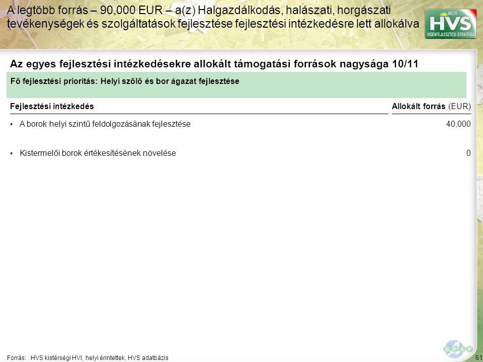 61 ▪A borok helyi szintű feldolgozásának fejlesztése Forrás:HVS kistérségi HVI, helyi érintettek, HVS adatbázis Az egyes fejlesztési intézkedésekre allokált támogatási források nagysága 10/11 A legtöbb forrás – 90,000 EUR – a(z) Halgazdálkodás, halászati, horgászati tevékenységek és szolgáltatások fejlesztése fejlesztési intézkedésre lett allokálva Fejlesztési intézkedés ▪Kistermelői borok értékesítésének növelése Fő fejlesztési prioritás: Helyi szőlő és bor ágazat fejlesztése Allokált forrás (EUR) 40,000 0