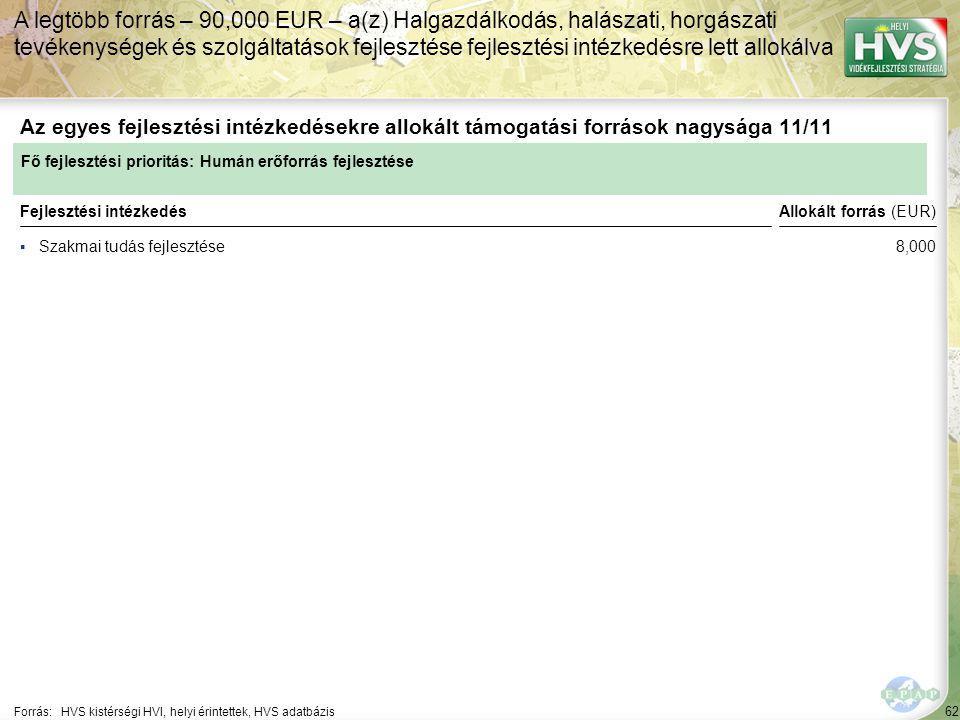 62 ▪Szakmai tudás fejlesztése Forrás:HVS kistérségi HVI, helyi érintettek, HVS adatbázis Az egyes fejlesztési intézkedésekre allokált támogatási források nagysága 11/11 A legtöbb forrás – 90,000 EUR – a(z) Halgazdálkodás, halászati, horgászati tevékenységek és szolgáltatások fejlesztése fejlesztési intézkedésre lett allokálva Fejlesztési intézkedés Fő fejlesztési prioritás: Humán erőforrás fejlesztése Allokált forrás (EUR) 8,000