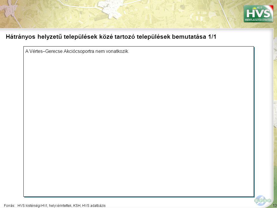 13 A Vértes–Gerecse Akciócsoportra nem vonatkozik. Forrás:HVS kistérségi HVI, helyi érintettek, KSH, HVS adatbázis Hátrányos helyzetű települések közé