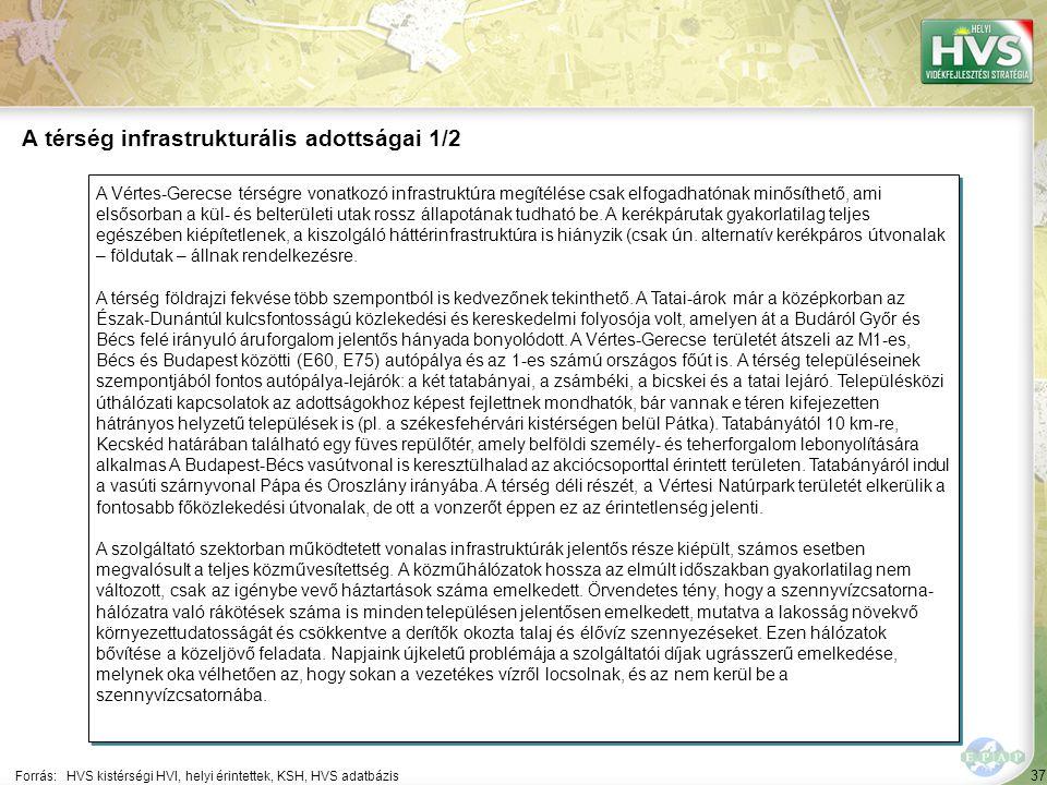37 A Vértes-Gerecse térségre vonatkozó infrastruktúra megítélése csak elfogadhatónak minősíthető, ami elsősorban a kül- és belterületi utak rossz álla
