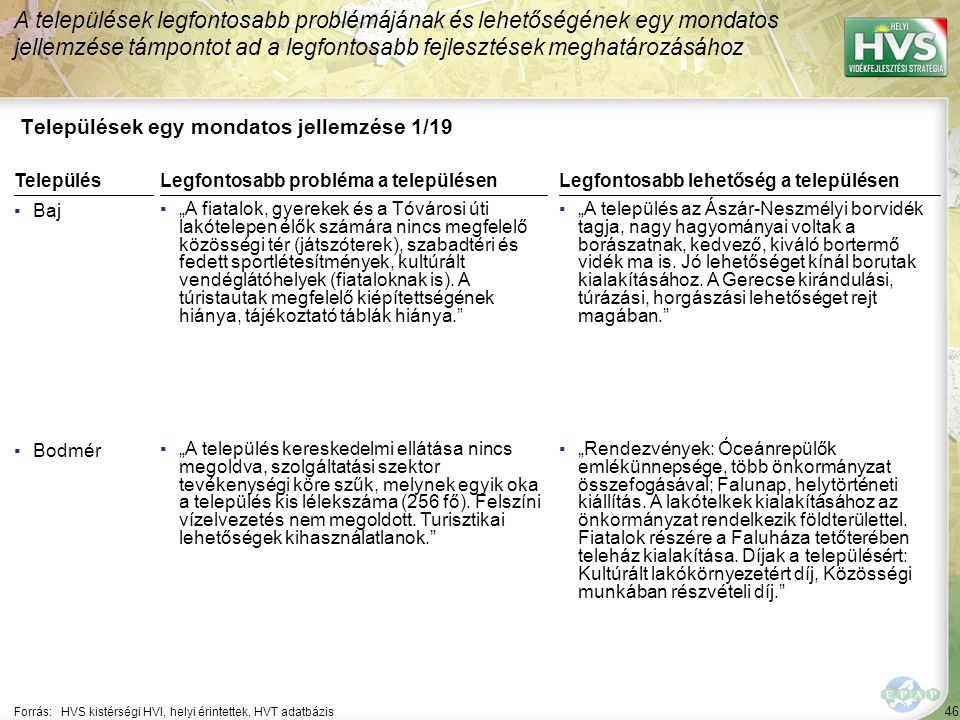 46 Települések egy mondatos jellemzése 1/19 A települések legfontosabb problémájának és lehetőségének egy mondatos jellemzése támpontot ad a legfontos