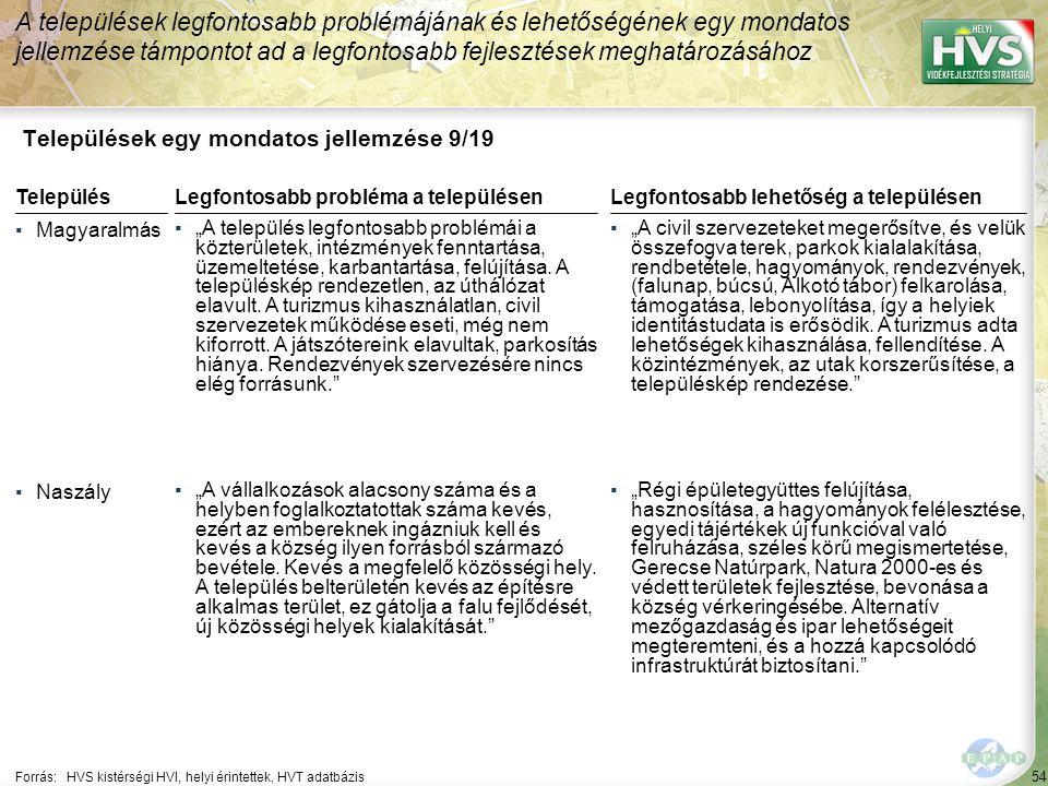 54 Települések egy mondatos jellemzése 9/19 A települések legfontosabb problémájának és lehetőségének egy mondatos jellemzése támpontot ad a legfontos