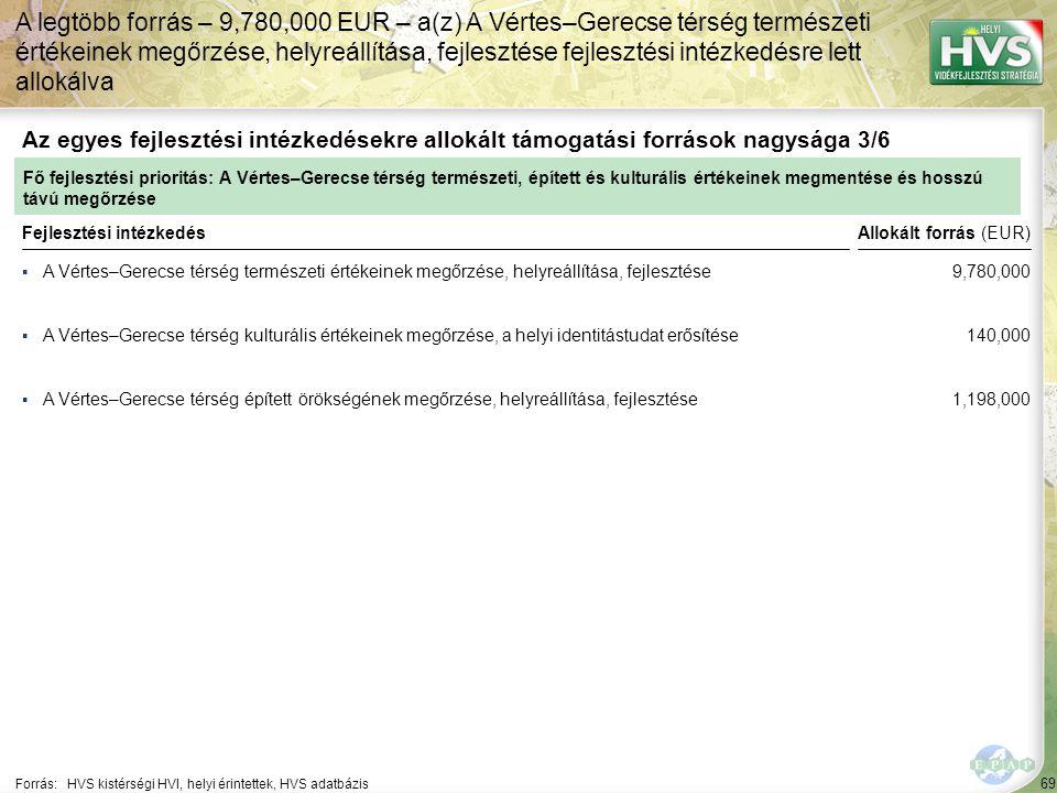 69 ▪A Vértes–Gerecse térség természeti értékeinek megőrzése, helyreállítása, fejlesztése Forrás:HVS kistérségi HVI, helyi érintettek, HVS adatbázis Az
