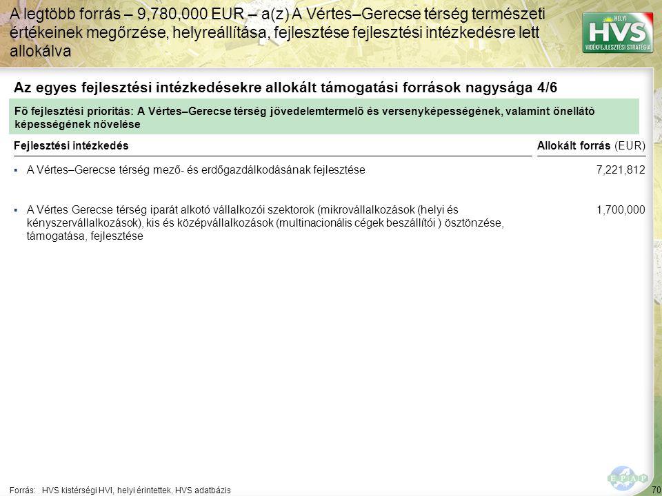 70 ▪A Vértes–Gerecse térség mező- és erdőgazdálkodásának fejlesztése Forrás:HVS kistérségi HVI, helyi érintettek, HVS adatbázis Az egyes fejlesztési i