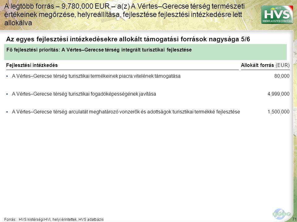 71 ▪A Vértes–Gerecse térség turisztikai termékeinek piacra vitelének támogatása Forrás:HVS kistérségi HVI, helyi érintettek, HVS adatbázis Az egyes fe