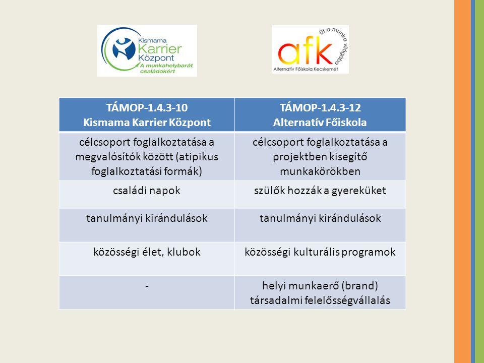 TÁMOP-1.4.3-10 Kismama Karrier Központ TÁMOP-1.4.3-12 Alternatív Főiskola célcsoport foglalkoztatása a megvalósítók között (atipikus foglalkoztatási f