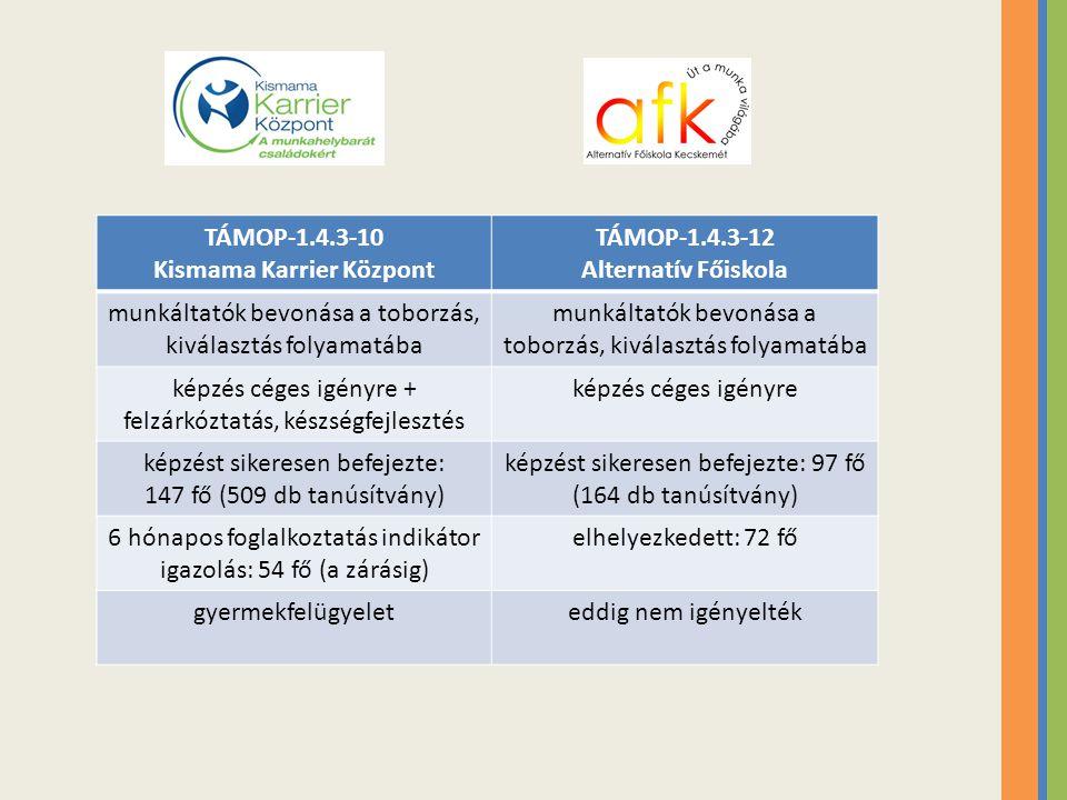 TÁMOP-1.4.3-10 Kismama Karrier Központ TÁMOP-1.4.3-12 Alternatív Főiskola munkáltatók bevonása a toborzás, kiválasztás folyamatába képzés céges igényr