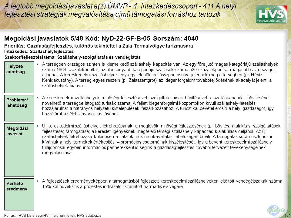101 Forrás:HVS kistérségi HVI, helyi érintettek, HVS adatbázis Megoldási javaslatok 5/48 Kód: NyD-22-GF-B-05 Sorszám: 4040 A legtöbb megoldási javaslat a(z) ÚMVP - 4.