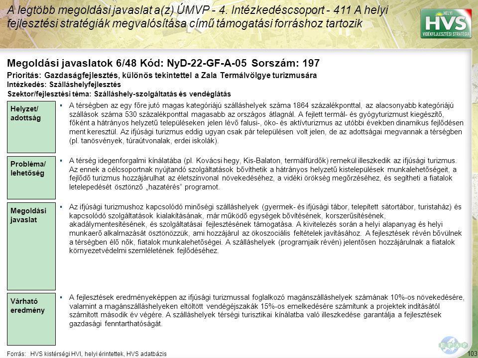 103 Forrás:HVS kistérségi HVI, helyi érintettek, HVS adatbázis Megoldási javaslatok 6/48 Kód: NyD-22-GF-A-05 Sorszám: 197 A legtöbb megoldási javaslat a(z) ÚMVP - 4.