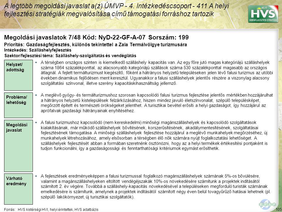 105 Forrás:HVS kistérségi HVI, helyi érintettek, HVS adatbázis Megoldási javaslatok 7/48 Kód: NyD-22-GF-A-07 Sorszám: 199 A legtöbb megoldási javaslat a(z) ÚMVP - 4.