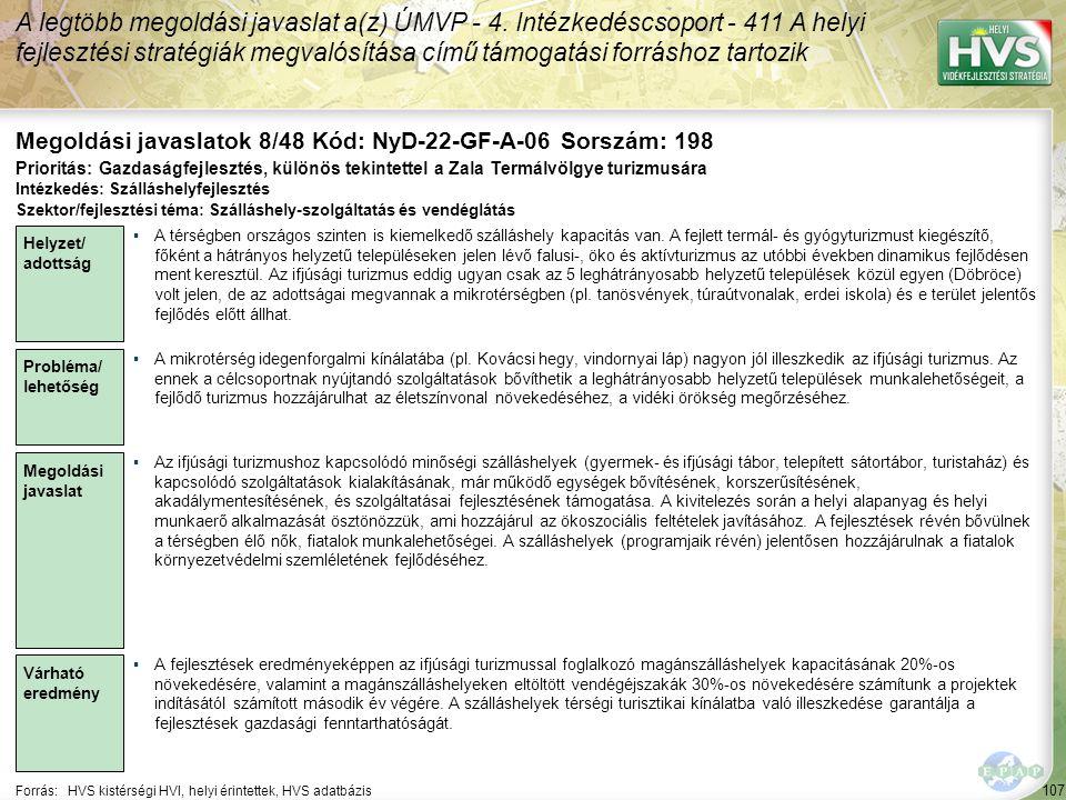 107 Forrás:HVS kistérségi HVI, helyi érintettek, HVS adatbázis Megoldási javaslatok 8/48 Kód: NyD-22-GF-A-06 Sorszám: 198 A legtöbb megoldási javaslat a(z) ÚMVP - 4.