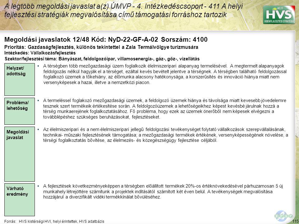 115 Forrás:HVS kistérségi HVI, helyi érintettek, HVS adatbázis Megoldási javaslatok 12/48 Kód: NyD-22-GF-A-02 Sorszám: 4100 A legtöbb megoldási javaslat a(z) ÚMVP - 4.