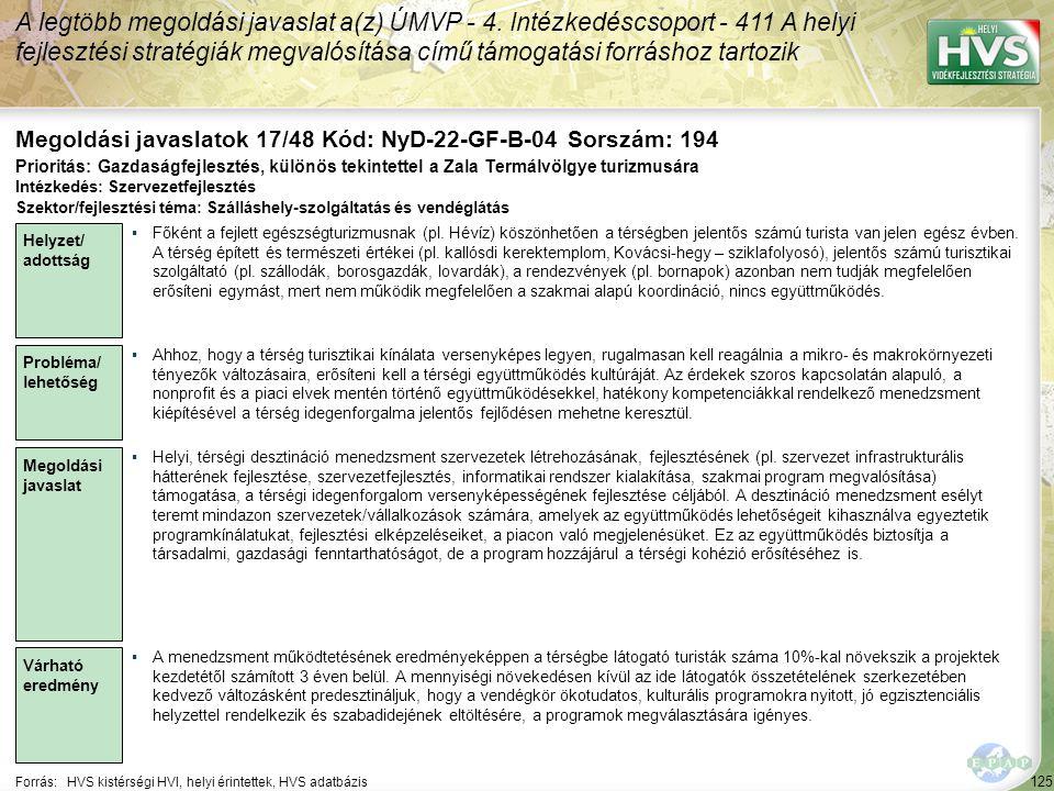 125 Forrás:HVS kistérségi HVI, helyi érintettek, HVS adatbázis Megoldási javaslatok 17/48 Kód: NyD-22-GF-B-04 Sorszám: 194 A legtöbb megoldási javaslat a(z) ÚMVP - 4.