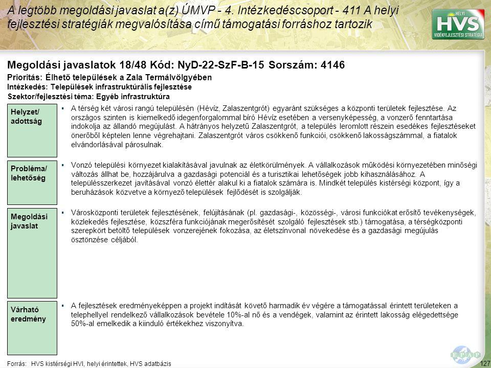127 Forrás:HVS kistérségi HVI, helyi érintettek, HVS adatbázis Megoldási javaslatok 18/48 Kód: NyD-22-SzF-B-15 Sorszám: 4146 A legtöbb megoldási javaslat a(z) ÚMVP - 4.