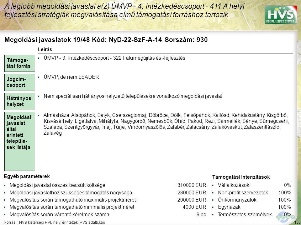 130 Forrás:HVS kistérségi HVI, helyi érintettek, HVS adatbázis A legtöbb megoldási javaslat a(z) ÚMVP - 4. Intézkedéscsoport - 411 A helyi fejlesztési
