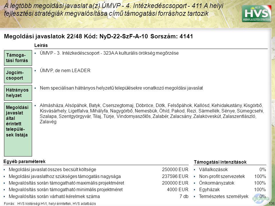 136 Forrás:HVS kistérségi HVI, helyi érintettek, HVS adatbázis A legtöbb megoldási javaslat a(z) ÚMVP - 4. Intézkedéscsoport - 411 A helyi fejlesztési