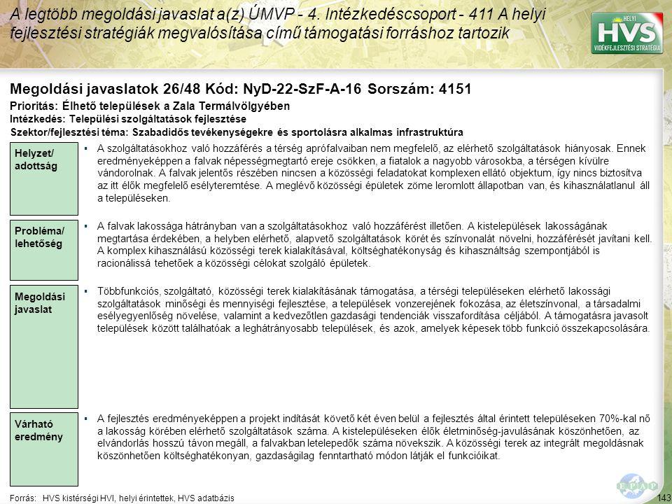143 Forrás:HVS kistérségi HVI, helyi érintettek, HVS adatbázis Megoldási javaslatok 26/48 Kód: NyD-22-SzF-A-16 Sorszám: 4151 A legtöbb megoldási javaslat a(z) ÚMVP - 4.