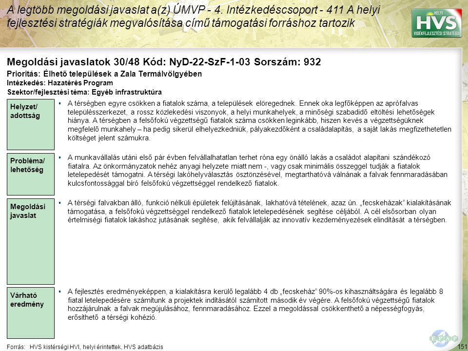 151 Forrás:HVS kistérségi HVI, helyi érintettek, HVS adatbázis Megoldási javaslatok 30/48 Kód: NyD-22-SzF-1-03 Sorszám: 932 A legtöbb megoldási javaslat a(z) ÚMVP - 4.