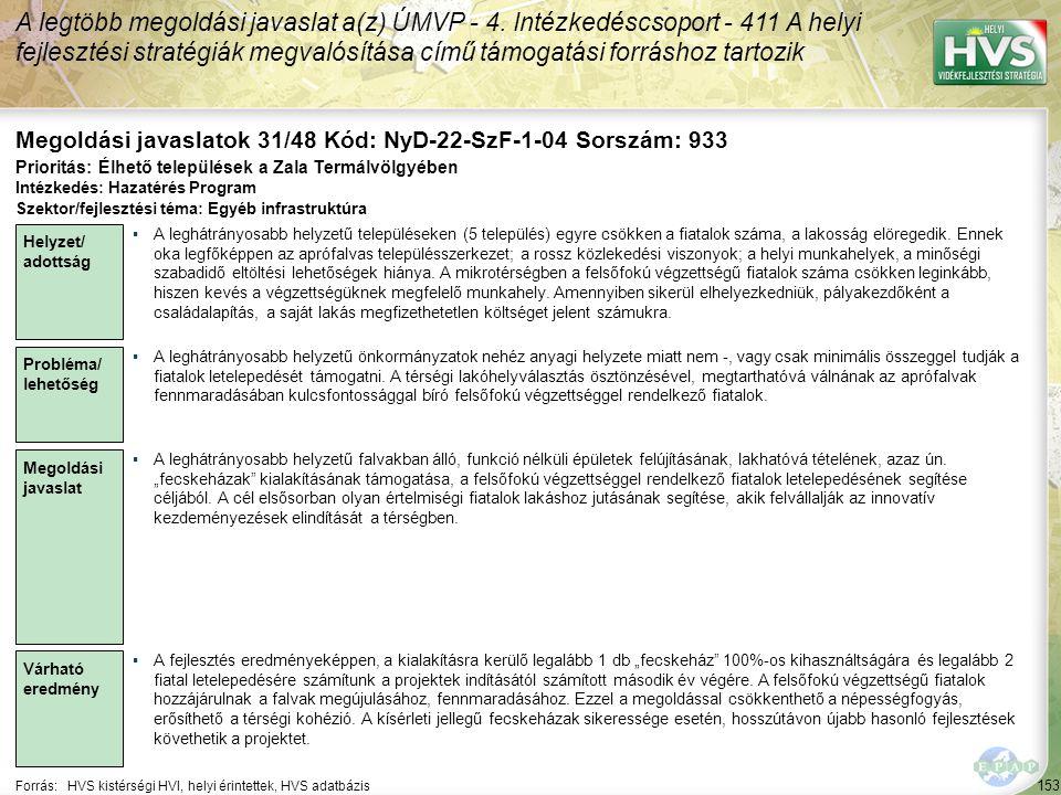 153 Forrás:HVS kistérségi HVI, helyi érintettek, HVS adatbázis Megoldási javaslatok 31/48 Kód: NyD-22-SzF-1-04 Sorszám: 933 A legtöbb megoldási javaslat a(z) ÚMVP - 4.