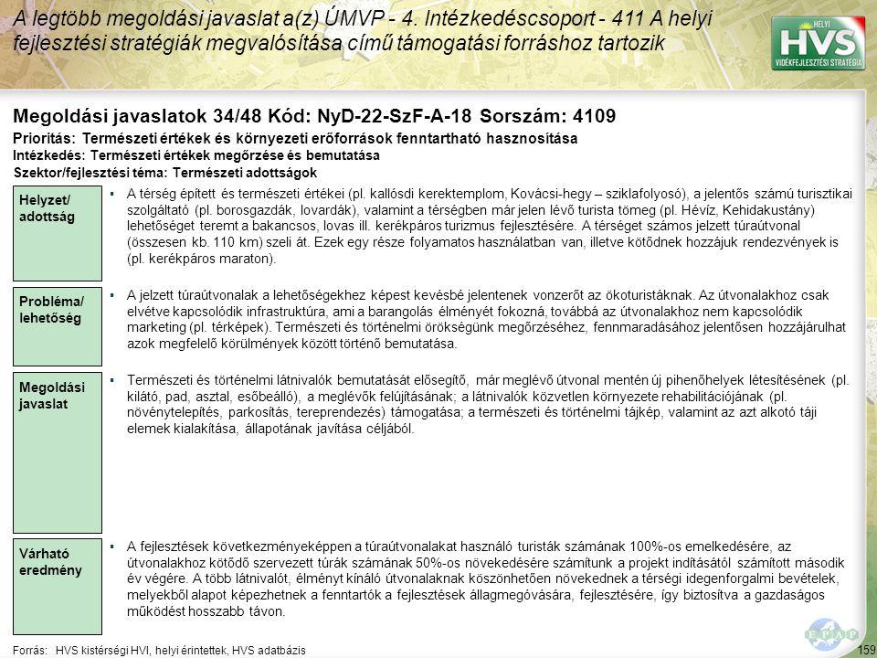 159 Forrás:HVS kistérségi HVI, helyi érintettek, HVS adatbázis Megoldási javaslatok 34/48 Kód: NyD-22-SzF-A-18 Sorszám: 4109 A legtöbb megoldási javaslat a(z) ÚMVP - 4.