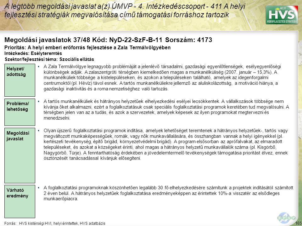 165 Forrás:HVS kistérségi HVI, helyi érintettek, HVS adatbázis Megoldási javaslatok 37/48 Kód: NyD-22-SzF-B-11 Sorszám: 4173 A legtöbb megoldási javas