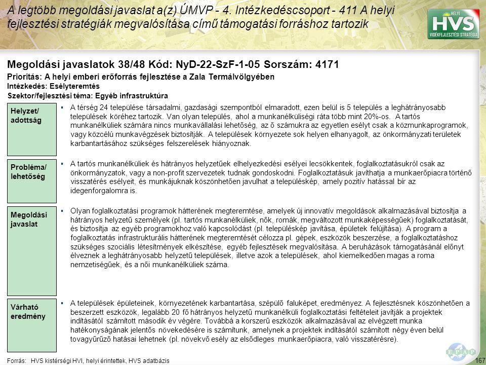 167 Forrás:HVS kistérségi HVI, helyi érintettek, HVS adatbázis Megoldási javaslatok 38/48 Kód: NyD-22-SzF-1-05 Sorszám: 4171 A legtöbb megoldási javas