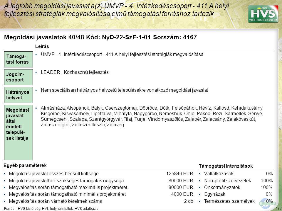 172 Forrás:HVS kistérségi HVI, helyi érintettek, HVS adatbázis A legtöbb megoldási javaslat a(z) ÚMVP - 4. Intézkedéscsoport - 411 A helyi fejlesztési