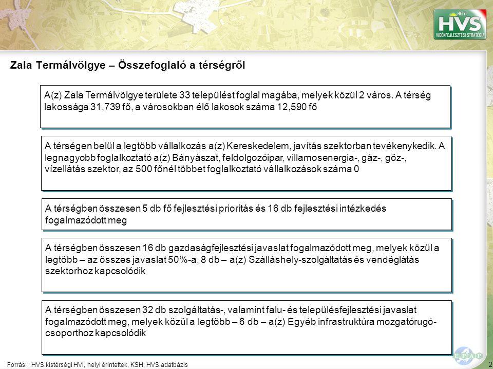 2 Forrás:HVS kistérségi HVI, helyi érintettek, KSH, HVS adatbázis Zala Termálvölgye – Összefoglaló a térségről A térségen belül a legtöbb vállalkozás