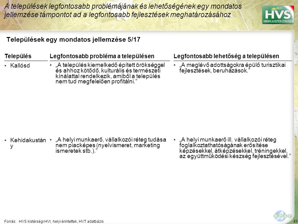 49 Települések egy mondatos jellemzése 5/17 A települések legfontosabb problémájának és lehetőségének egy mondatos jellemzése támpontot ad a legfontos