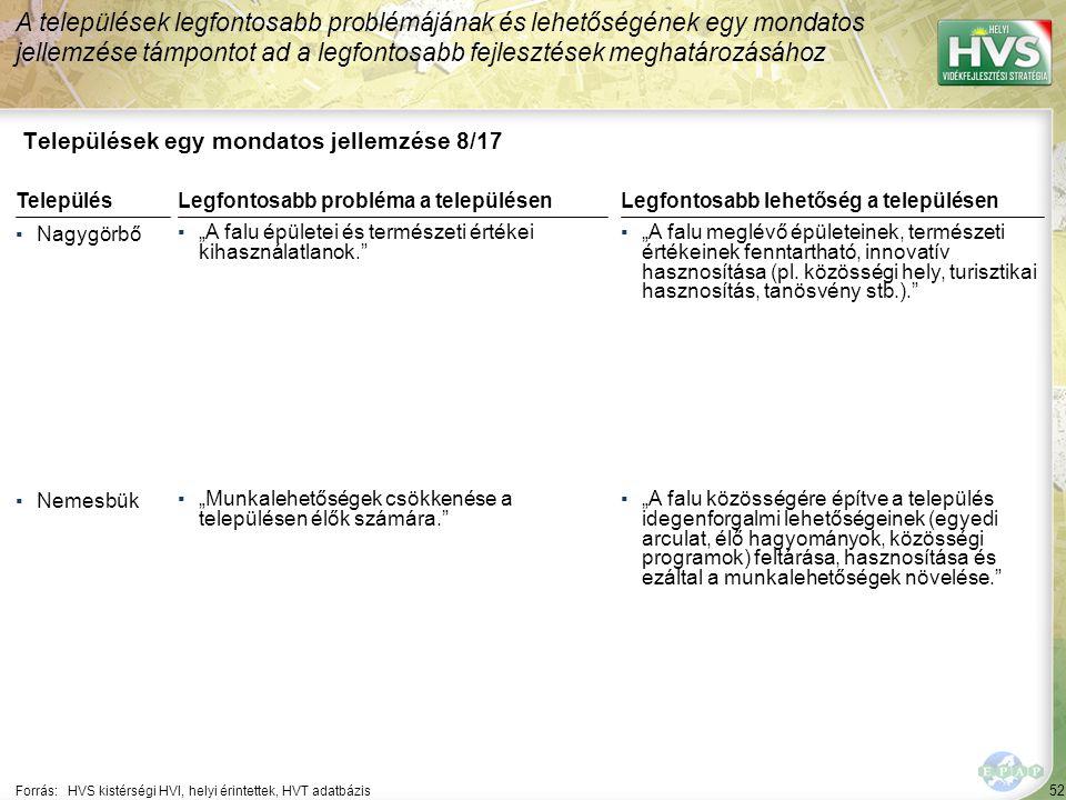 """52 Települések egy mondatos jellemzése 8/17 A települések legfontosabb problémájának és lehetőségének egy mondatos jellemzése támpontot ad a legfontosabb fejlesztések meghatározásához Forrás:HVS kistérségi HVI, helyi érintettek, HVT adatbázis TelepülésLegfontosabb probléma a településen ▪Nagygörbő ▪""""A falu épületei és természeti értékei kihasználatlanok. ▪Nemesbük ▪""""Munkalehetőségek csökkenése a településen élők számára. Legfontosabb lehetőség a településen ▪""""A falu meglévő épületeinek, természeti értékeinek fenntartható, innovatív hasznosítása (pl."""