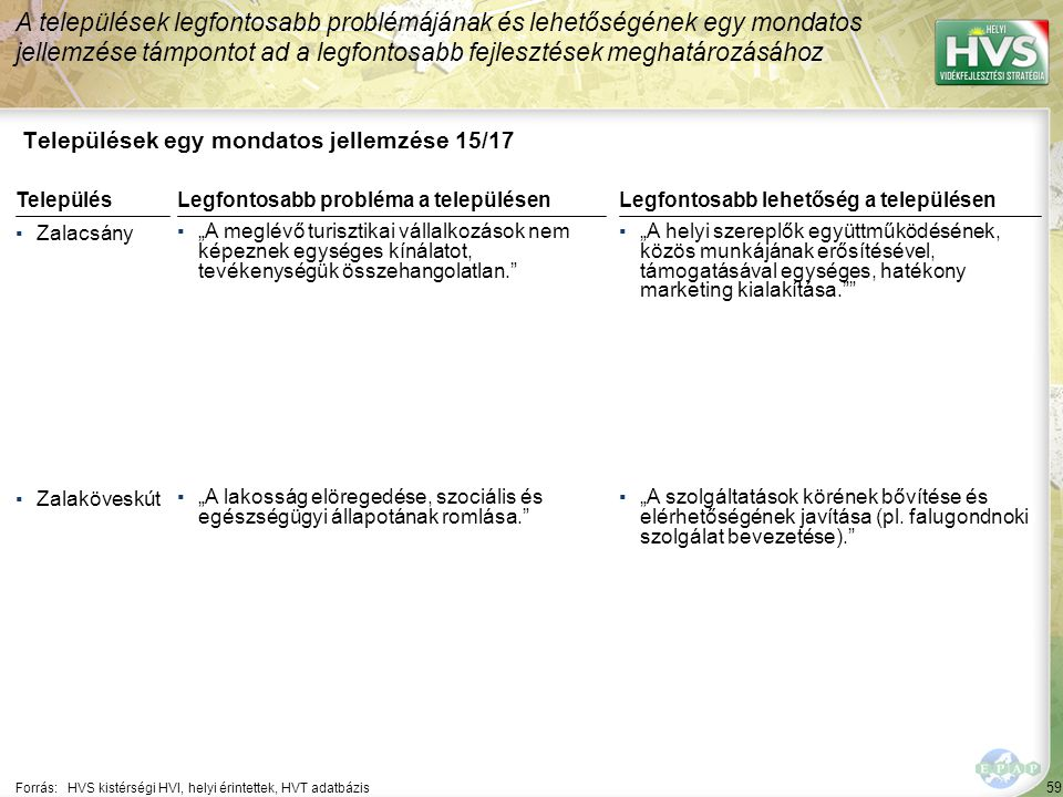 """59 Települések egy mondatos jellemzése 15/17 A települések legfontosabb problémájának és lehetőségének egy mondatos jellemzése támpontot ad a legfontosabb fejlesztések meghatározásához Forrás:HVS kistérségi HVI, helyi érintettek, HVT adatbázis TelepülésLegfontosabb probléma a településen ▪Zalacsány ▪""""A meglévő turisztikai vállalkozások nem képeznek egységes kínálatot, tevékenységük összehangolatlan. ▪Zalaköveskút ▪""""A lakosság elöregedése, szociális és egészségügyi állapotának romlása. Legfontosabb lehetőség a településen ▪""""A helyi szereplők együttműködésének, közös munkájának erősítésével, támogatásával egységes, hatékony marketing kialakítása. ▪""""A szolgáltatások körének bővítése és elérhetőségének javítása (pl."""