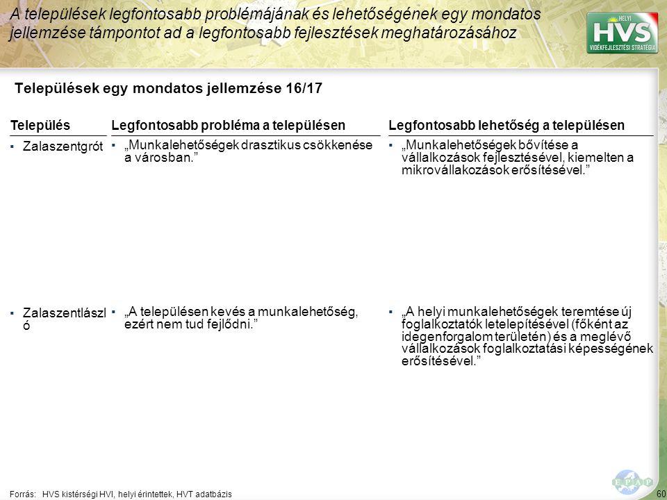 60 Települések egy mondatos jellemzése 16/17 A települések legfontosabb problémájának és lehetőségének egy mondatos jellemzése támpontot ad a legfonto