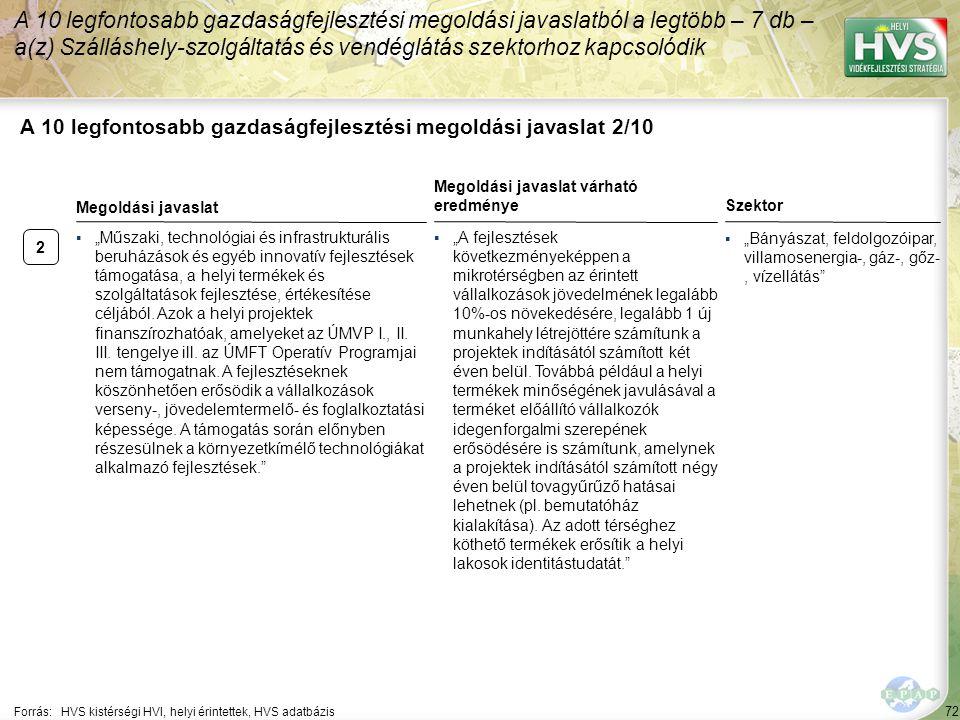 2 72 A 10 legfontosabb gazdaságfejlesztési megoldási javaslat 2/10 A 10 legfontosabb gazdaságfejlesztési megoldási javaslatból a legtöbb – 7 db – a(z)