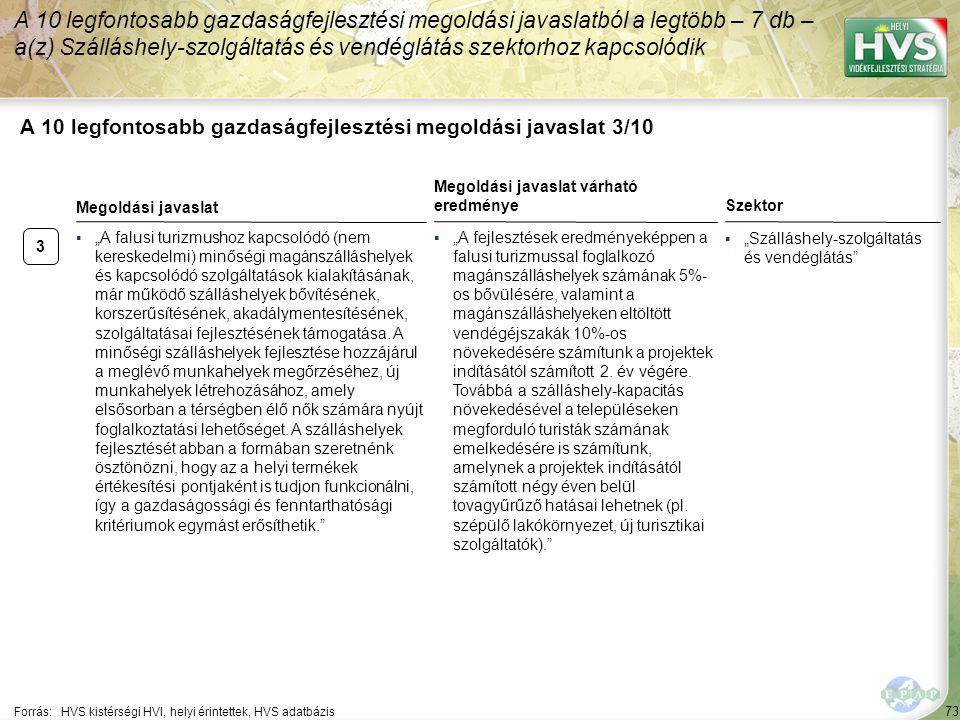 """73 A 10 legfontosabb gazdaságfejlesztési megoldási javaslat 3/10 Forrás:HVS kistérségi HVI, helyi érintettek, HVS adatbázis Szektor ▪""""Szálláshely-szolgáltatás és vendéglátás A 10 legfontosabb gazdaságfejlesztési megoldási javaslatból a legtöbb – 7 db – a(z) Szálláshely-szolgáltatás és vendéglátás szektorhoz kapcsolódik 3 ▪""""A falusi turizmushoz kapcsolódó (nem kereskedelmi) minőségi magánszálláshelyek és kapcsolódó szolgáltatások kialakításának, már működő szálláshelyek bővítésének, korszerűsítésének, akadálymentesítésének, szolgáltatásai fejlesztésének támogatása."""