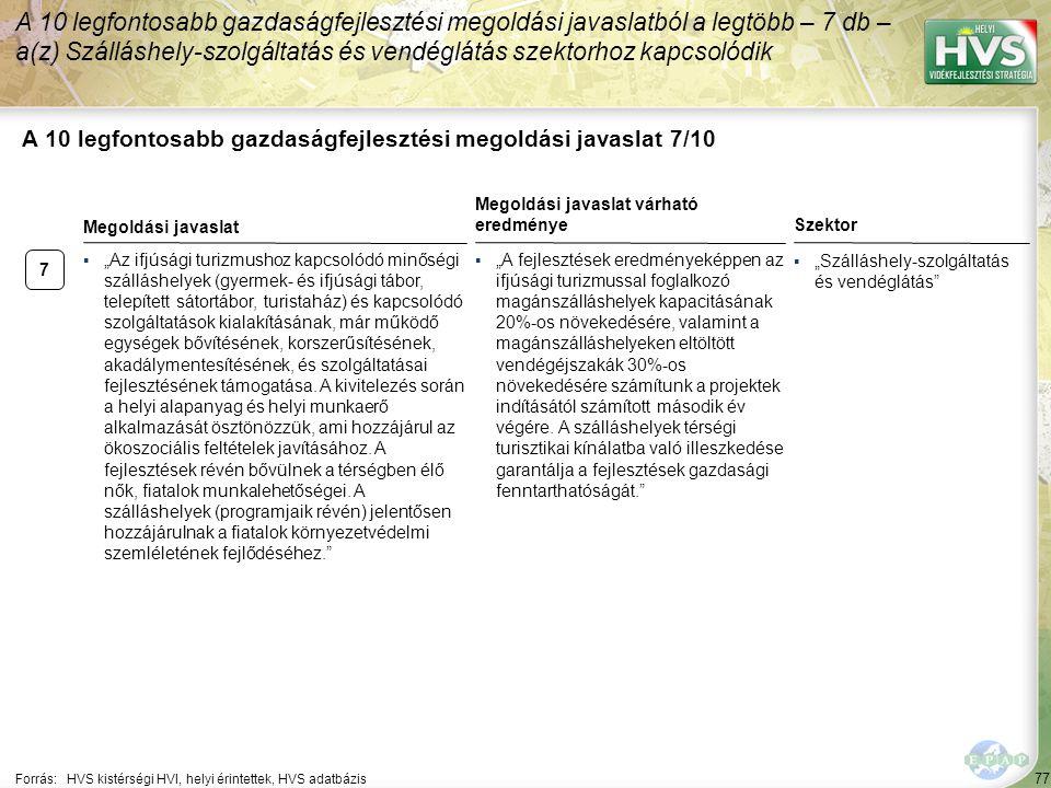 """77 A 10 legfontosabb gazdaságfejlesztési megoldási javaslat 7/10 Forrás:HVS kistérségi HVI, helyi érintettek, HVS adatbázis ▪""""Szálláshely-szolgáltatás"""