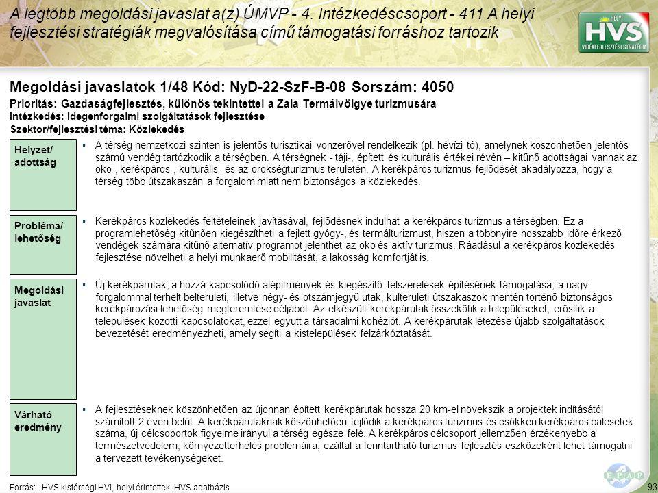 93 Forrás:HVS kistérségi HVI, helyi érintettek, HVS adatbázis Megoldási javaslatok 1/48 Kód: NyD-22-SzF-B-08 Sorszám: 4050 A legtöbb megoldási javaslat a(z) ÚMVP - 4.