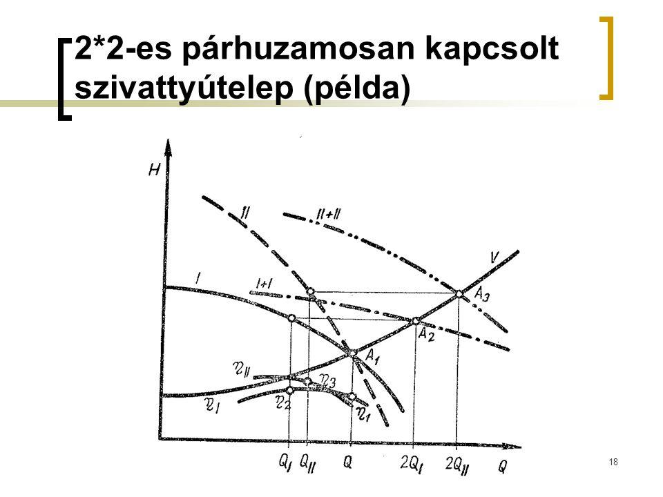 2*2-es párhuzamosan kapcsolt szivattyútelep (példa) 18