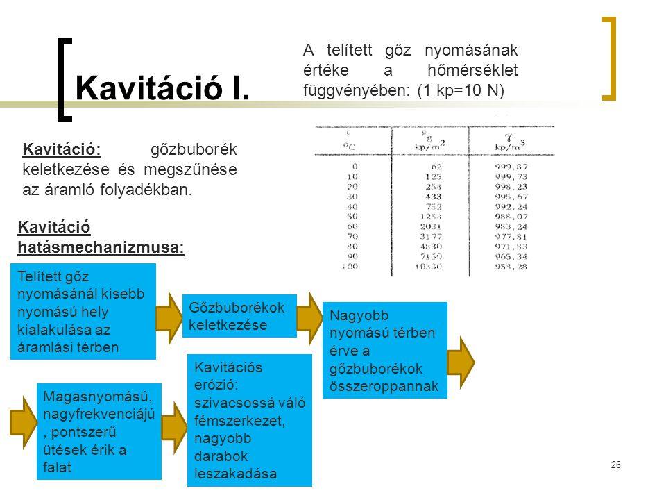 Kavitáció I. 26 Kavitáció: gőzbuborék keletkezése és megszűnése az áramló folyadékban. A telített gőz nyomásának értéke a hőmérséklet függvényében: (1