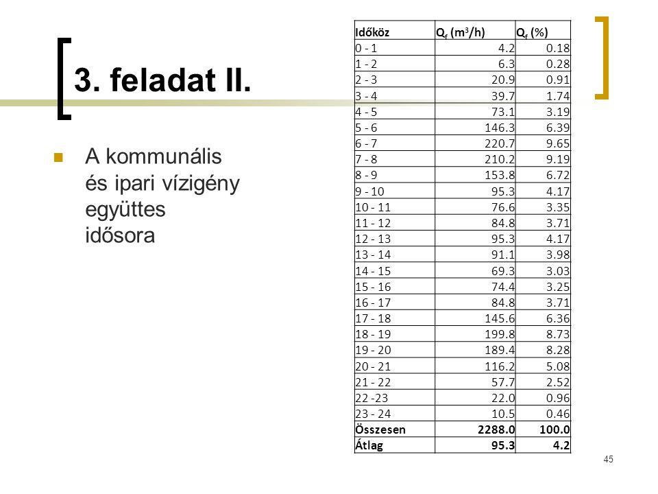 3. feladat II. A kommunális és ipari vízigény együttes idősora 45 IdőközQ f (m 3 /h)Q f (%) 0 - 14.20.18 1 - 26.30.28 2 - 320.90.91 3 - 439.71.74 4 -