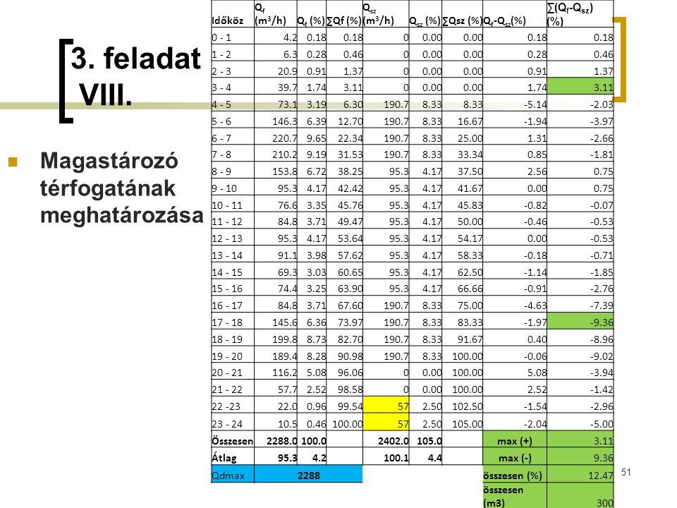 3. feladat VIII. 51 Magastározó térfogatának meghatározása Időköz Q f (m 3 /h)Q f (%)∑Qf (%) Q sz (m 3 /h)Q sz (%)∑Qsz (%)Q f -Q sz (%) ∑(Q f -Q sz )