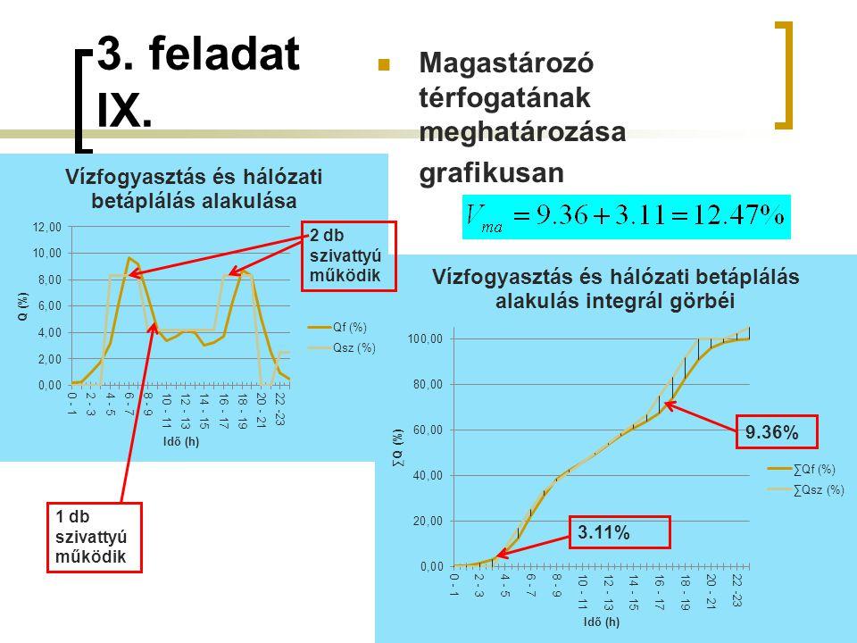 3. feladat IX. 52 2 db szivattyú működik 1 db szivattyú működik 9.36% 3.11% Magastározó térfogatának meghatározása grafikusan