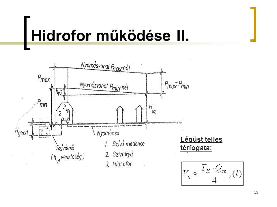 Hidrofor működése II. 59 Légüst teljes térfogata: