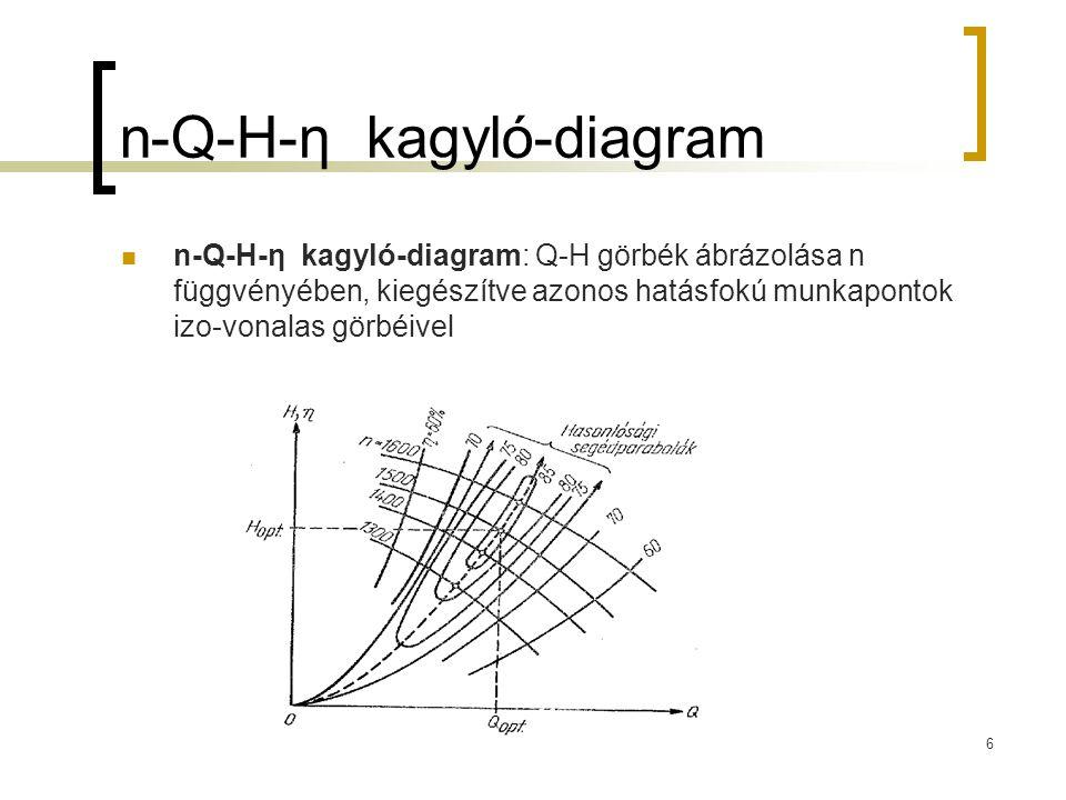 n-Q-H-η kagyló-diagram n-Q-H-η kagyló-diagram: Q-H görbék ábrázolása n függvényében, kiegészítve azonos hatásfokú munkapontok izo-vonalas görbéivel 6